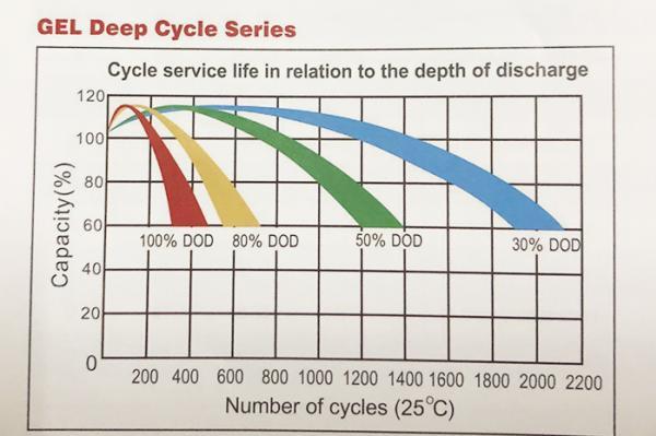 อายุการใช้งานแบตเตอรี่ Deep Cycle ในระบบโซล่าเซล์